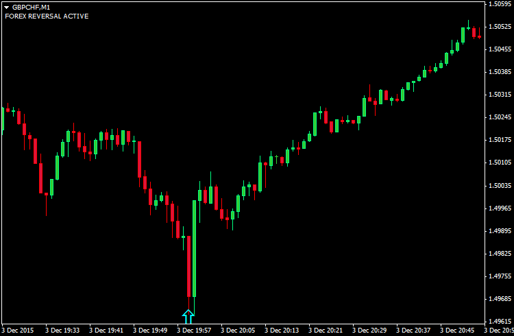 free binary options indicators mt45